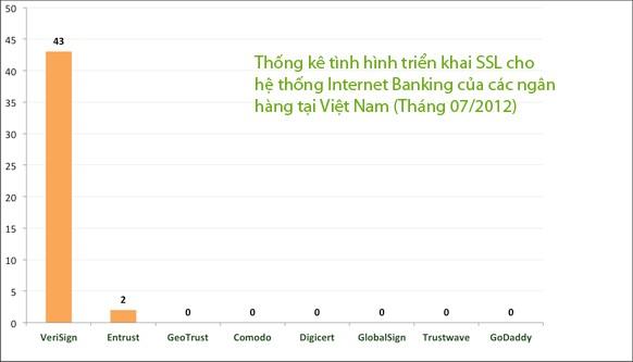 Thống kê các nhãn hiệu chứng thực số SSL được dùng bởi các ngân hàng Việt Nam